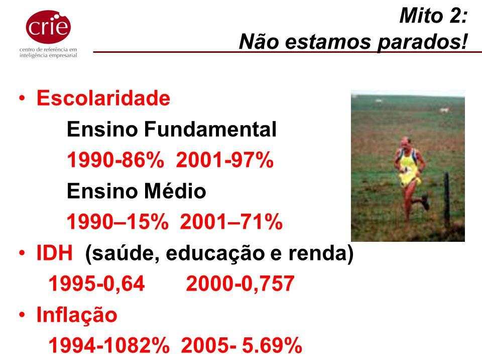 Mito 2: Não estamos parados! Escolaridade Ensino Fundamental 1990-86% 2001-97% Ensino Médio 1990–15% 2001–71% IDH (saúde, educação e renda) 1995-0,64