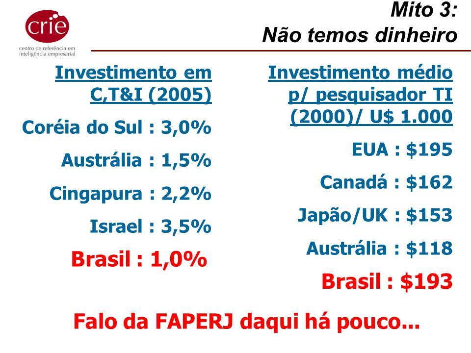 Mito 3: Não temos dinheiro Investimento em C,T&I (2005) Coréia do Sul : 3,0% Austrália : 1,5% Cingapura : 2,2% Israel : 3,5% Brasil : 1,0% Investiment