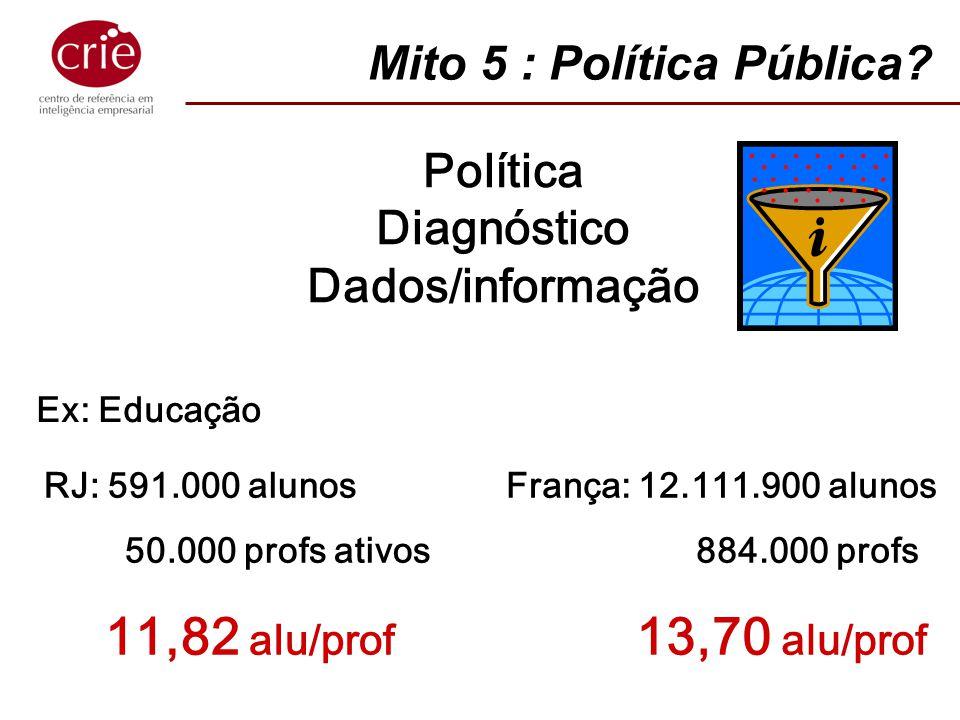 Política Diagnóstico Dados/informação Ex: Educação RJ: 591.000 alunos 50.000 profs ativos 11,82 alu/prof França: 12.111.900 alunos 884.000 profs 13,70