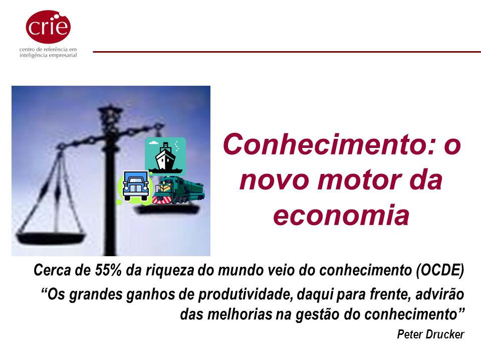 Conhecimento: o novo motor da economia Cerca de 55% da riqueza do mundo veio do conhecimento (OCDE) Os grandes ganhos de produtividade, daqui para fre