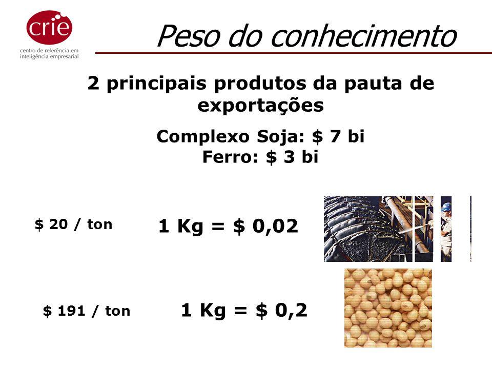 1 Kg = $ 0,02 1 Kg = $ 0,2 $ 20 / ton $ 191 / ton 2 principais produtos da pauta de exportações Complexo Soja: $ 7 bi Ferro: $ 3 bi Peso do conhecimen