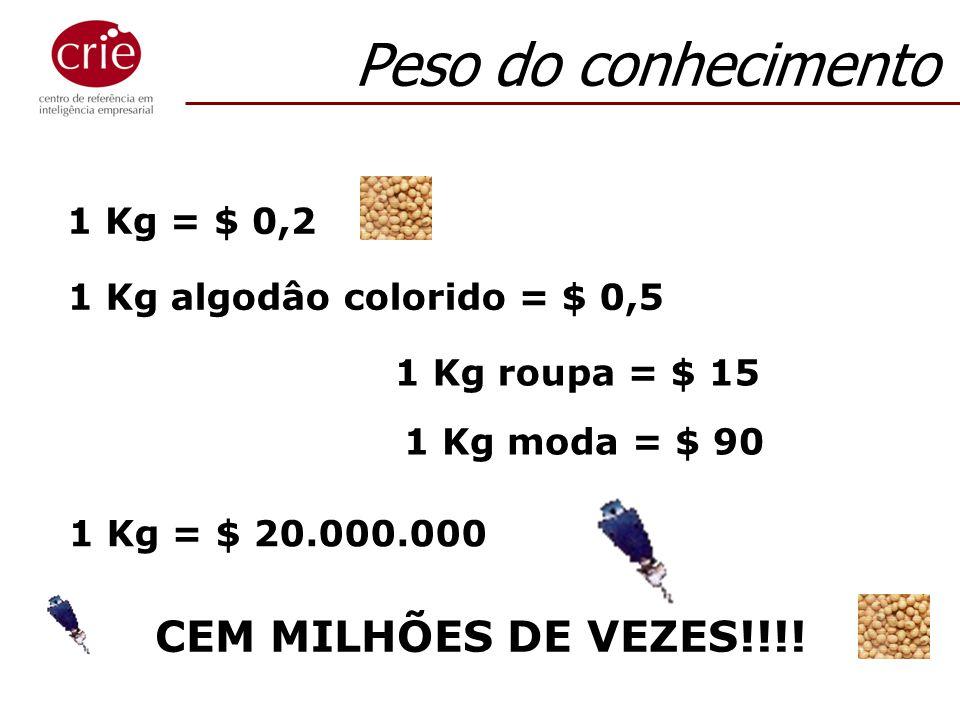 1 Kg = $ 0,2 1 Kg algodâo colorido = $ 0,5 1 Kg = $ 20.000.000 CEM MILHÕES DE VEZES!!!! Peso do conhecimento 1 Kg moda = $ 90 1 Kg roupa = $ 15