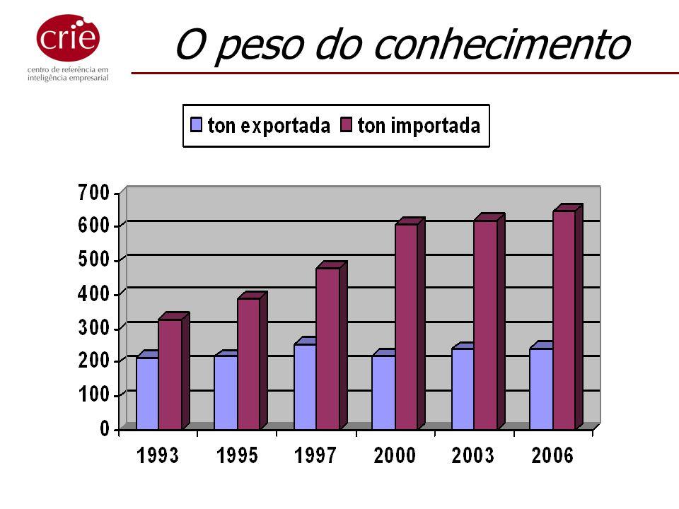 Mito 3: Não temos dinheiro Investimento em C,T&I (2005) Coréia do Sul : 3,0% Austrália : 1,5% Cingapura : 2,2% Israel : 3,5% Brasil : 1,0% Investimento médio p/ pesquisador TI (2000)/ U$ 1.000 EUA : $195 Canadá : $162 Japão/UK : $153 Austrália : $118 Brasil : $193 Falo da FAPERJ daqui há pouco...