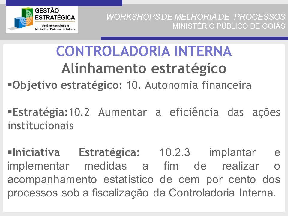 WORKSHOPS DE MELHORIA DE PROCESSOS MINISTÉRIO PÚBLICO DE GOIÁS CONTROLADORIA INTERNA Alinhamento estratégico Objetivo estratégico: 10.