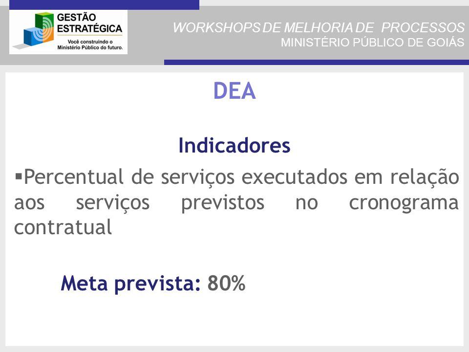 WORKSHOPS DE MELHORIA DE PROCESSOS MINISTÉRIO PÚBLICO DE GOIÁS Percentual de serviços executados em relação aos serviços previstos no cronograma contratual Meta prevista: 80% DEA Indicadores