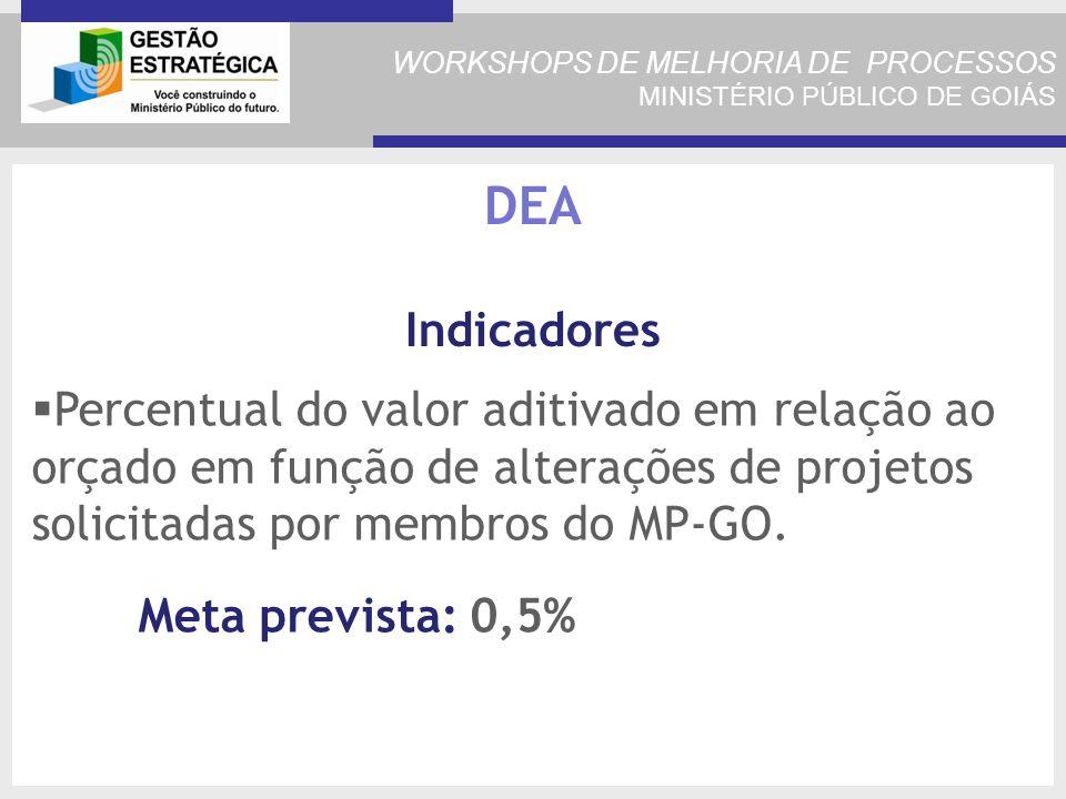 Percentual do valor aditivado em relação ao orçado em função de alterações de projetos solicitadas por membros do MP-GO.