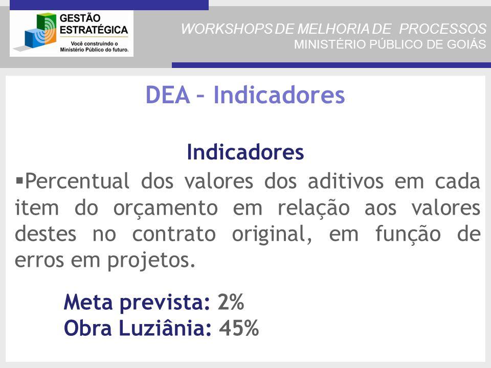 Percentual dos valores dos aditivos em cada item do orçamento em relação aos valores destes no contrato original, em função de erros em projetos.