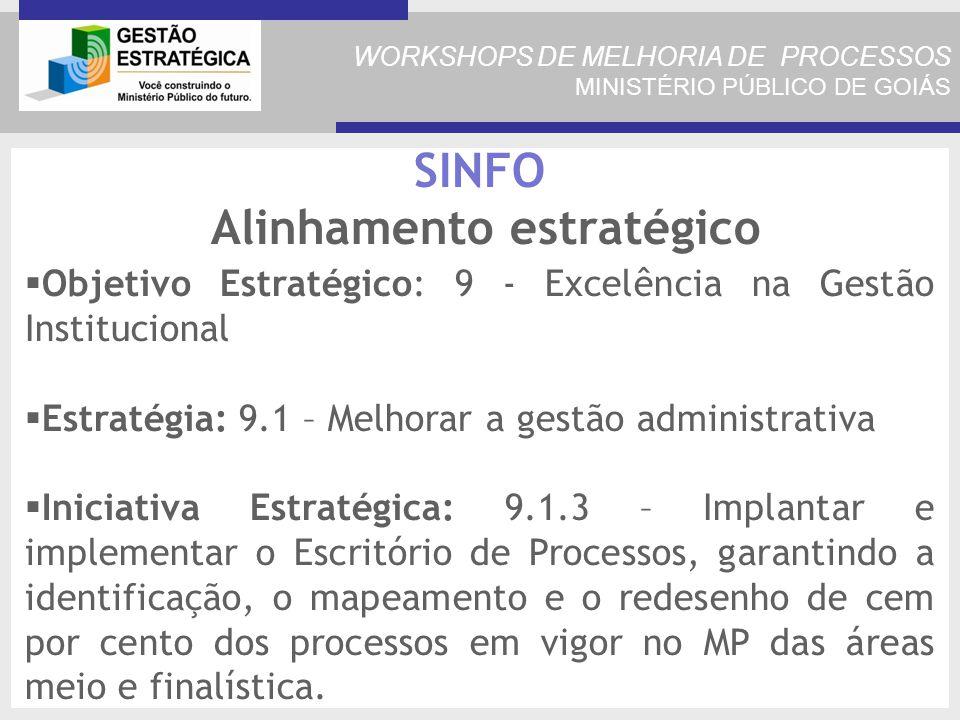 WORKSHOPS DE MELHORIA DE PROCESSOS MINISTÉRIO PÚBLICO DE GOIÁS SINFO Alinhamento estratégico Objetivo Estratégico: 9 - Excelência na Gestão Institucional Estratégia: 9.1 – Melhorar a gestão administrativa Iniciativa Estratégica: 9.1.3 – Implantar e implementar o Escritório de Processos, garantindo a identificação, o mapeamento e o redesenho de cem por cento dos processos em vigor no MP das áreas meio e finalística.