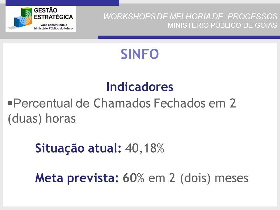 WORKSHOPS DE MELHORIA DE PROCESSOS MINISTÉRIO PÚBLICO DE GOIÁS Percentual de Chamados Fechados em 2 (duas) horas Situação atual: 40,18% Meta prevista: 60% em 2 (dois) meses SINFO Indicadores