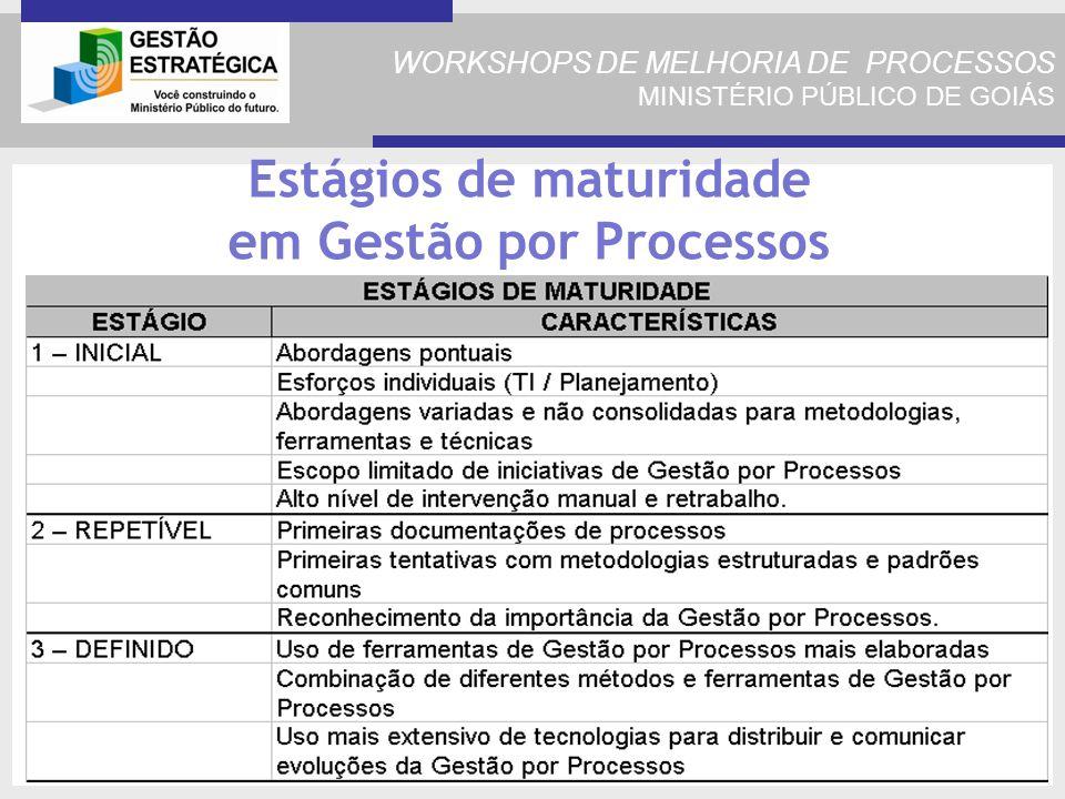 WORKSHOPS DE MELHORIA DE PROCESSOS MINISTÉRIO PÚBLICO DE GOIÁS Estágios de maturidade em Gestão por Processos