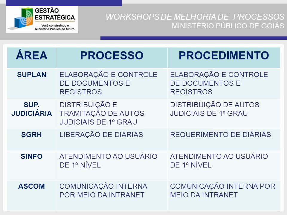 WORKSHOPS DE MELHORIA DE PROCESSOS MINISTÉRIO PÚBLICO DE GOIÁS ÁREAPROCESSOPROCEDIMENTO SUPLANELABORAÇÃO E CONTROLE DE DOCUMENTOS E REGISTROS SUP.