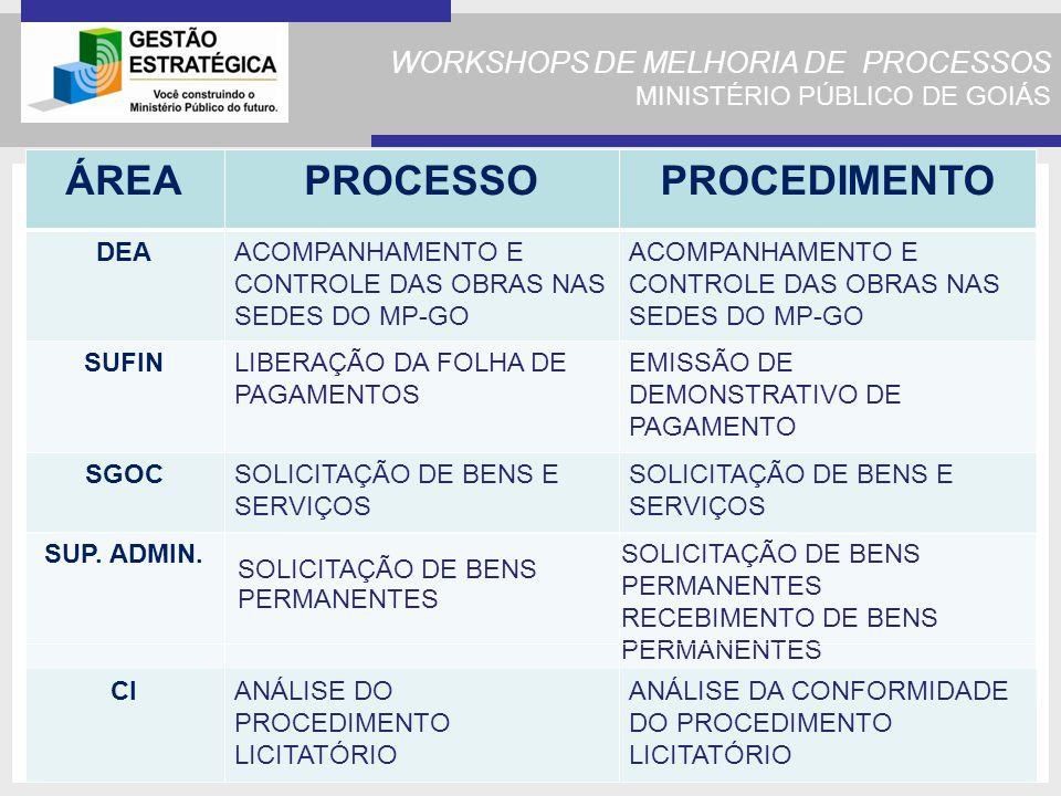WORKSHOPS DE MELHORIA DE PROCESSOS MINISTÉRIO PÚBLICO DE GOIÁS ÁREAPROCESSOPROCEDIMENTO DEAACOMPANHAMENTO E CONTROLE DAS OBRAS NAS SEDES DO MP-GO SUFINLIBERAÇÃO DA FOLHA DE PAGAMENTOS EMISSÃO DE DEMONSTRATIVO DE PAGAMENTO SGOCSOLICITAÇÃO DE BENS E SERVIÇOS SUP.