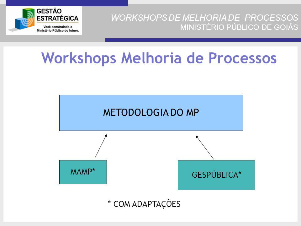 WORKSHOPS DE MELHORIA DE PROCESSOS MINISTÉRIO PÚBLICO DE GOIÁS METODOLOGIA DO MP Workshops Melhoria de Processos MAMP* GESPÚBLICA* * COM ADAPTAÇÕES