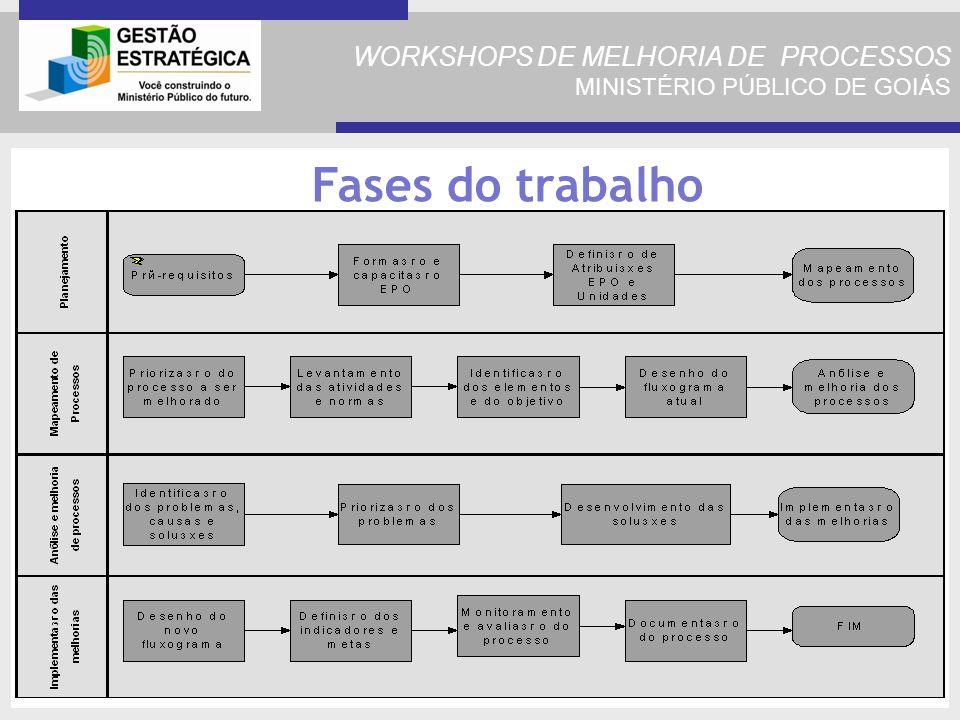 WORKSHOPS DE MELHORIA DE PROCESSOS MINISTÉRIO PÚBLICO DE GOIÁS Fases do trabalho