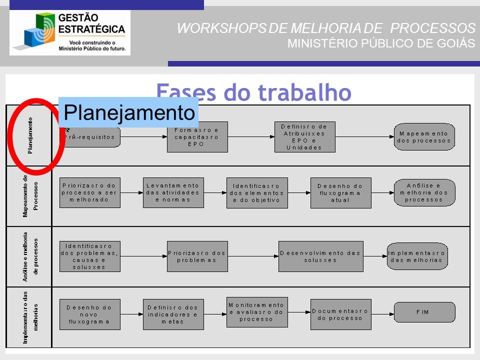 WORKSHOPS DE MELHORIA DE PROCESSOS MINISTÉRIO PÚBLICO DE GOIÁS Fases do trabalho Planejamento