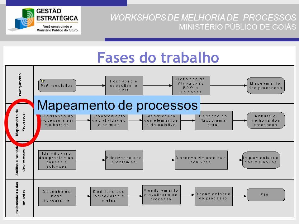 WORKSHOPS DE MELHORIA DE PROCESSOS MINISTÉRIO PÚBLICO DE GOIÁS Fases do trabalho Mapeamento de processos