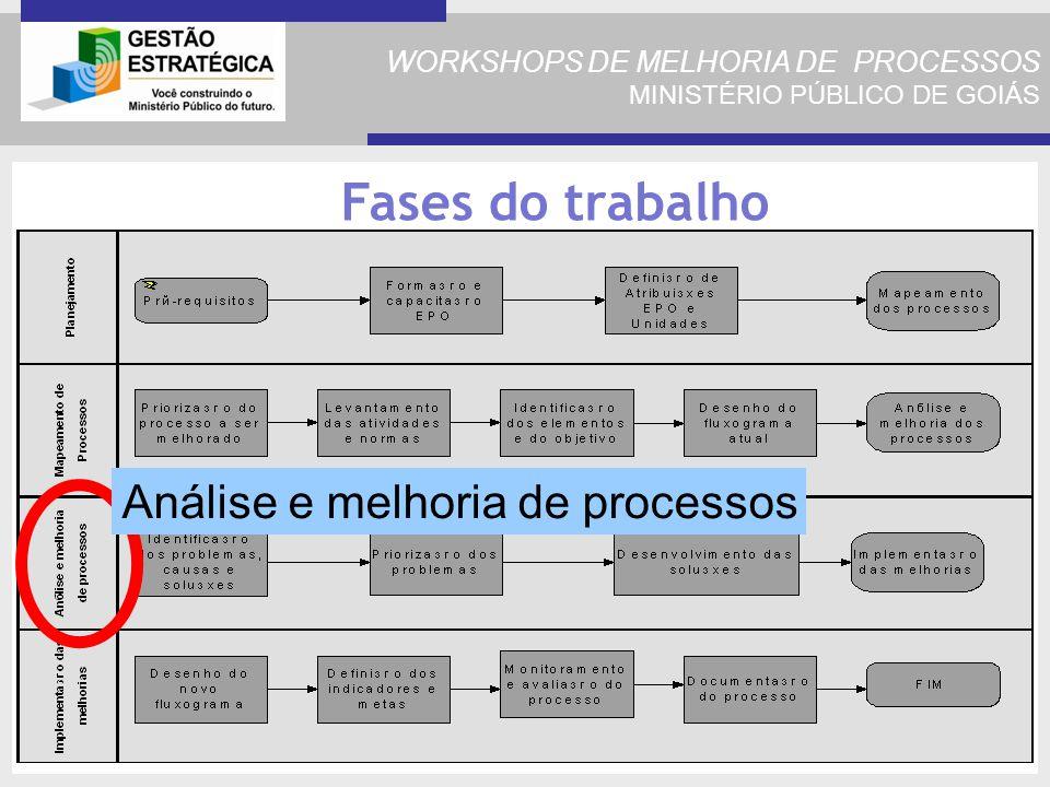 WORKSHOPS DE MELHORIA DE PROCESSOS MINISTÉRIO PÚBLICO DE GOIÁS Fases do trabalho Análise e melhoria de processos
