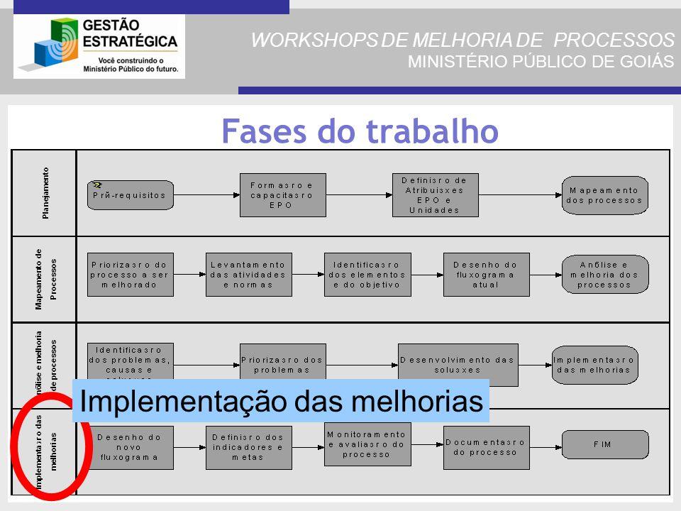 WORKSHOPS DE MELHORIA DE PROCESSOS MINISTÉRIO PÚBLICO DE GOIÁS Fases do trabalho Implementação das melhorias