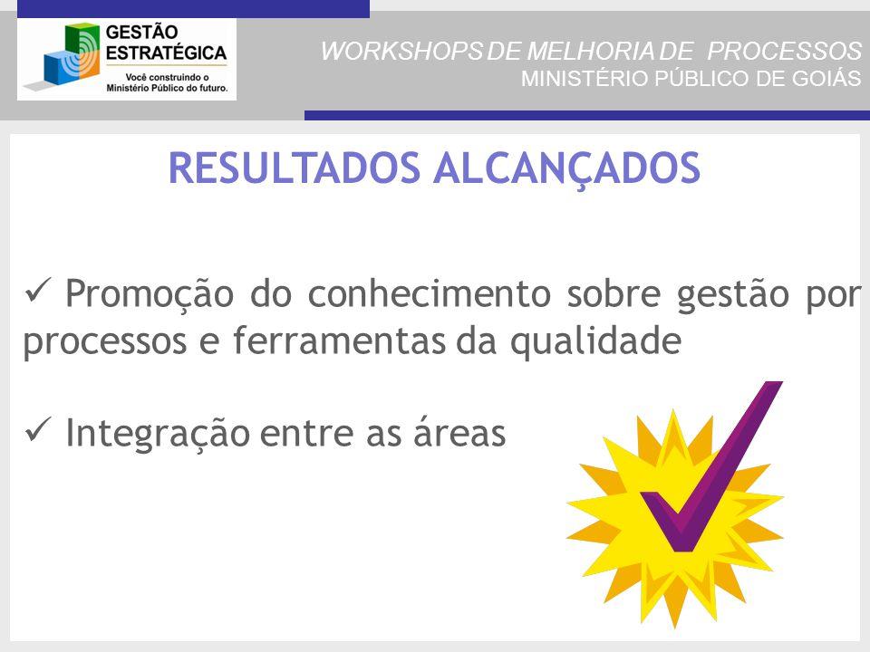 WORKSHOPS DE MELHORIA DE PROCESSOS MINISTÉRIO PÚBLICO DE GOIÁS RESULTADOS ALCANÇADOS Promoção do conhecimento sobre gestão por processos e ferramentas da qualidade Integração entre as áreas