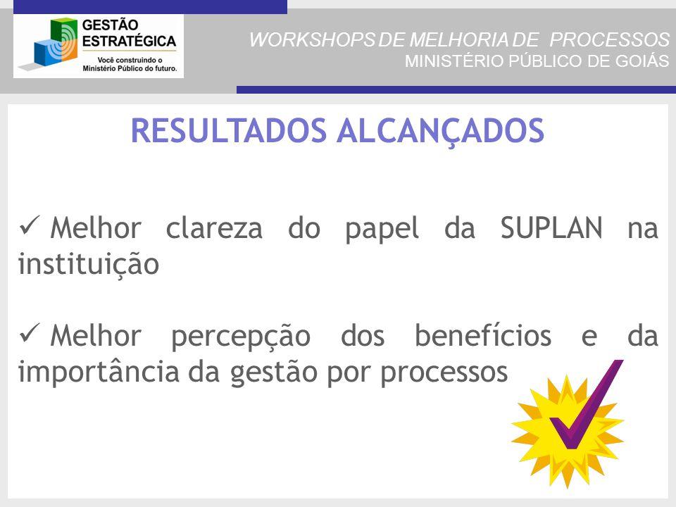 WORKSHOPS DE MELHORIA DE PROCESSOS MINISTÉRIO PÚBLICO DE GOIÁS RESULTADOS ALCANÇADOS Melhor clareza do papel da SUPLAN na instituição Melhor percepção dos benefícios e da importância da gestão por processos