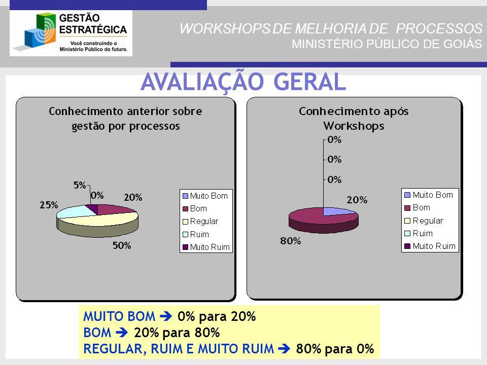 WORKSHOPS DE MELHORIA DE PROCESSOS MINISTÉRIO PÚBLICO DE GOIÁS AVALIAÇÃO GERAL MUITO BOM 0% para 20% BOM 20% para 80% REGULAR, RUIM E MUITO RUIM 80% para 0%