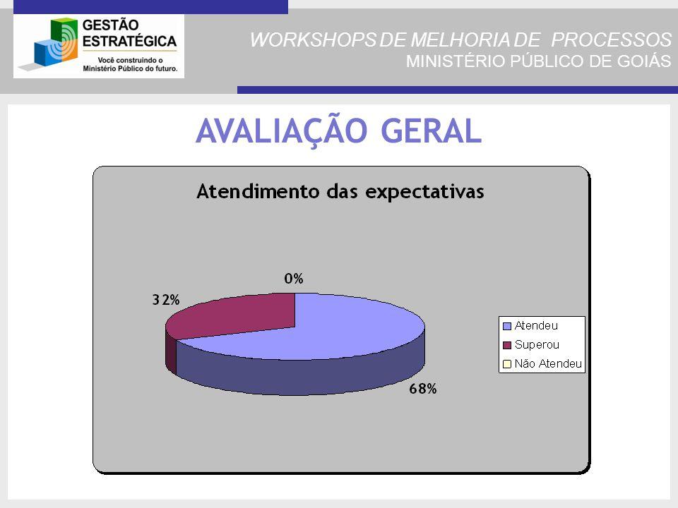 WORKSHOPS DE MELHORIA DE PROCESSOS MINISTÉRIO PÚBLICO DE GOIÁS AVALIAÇÃO GERAL