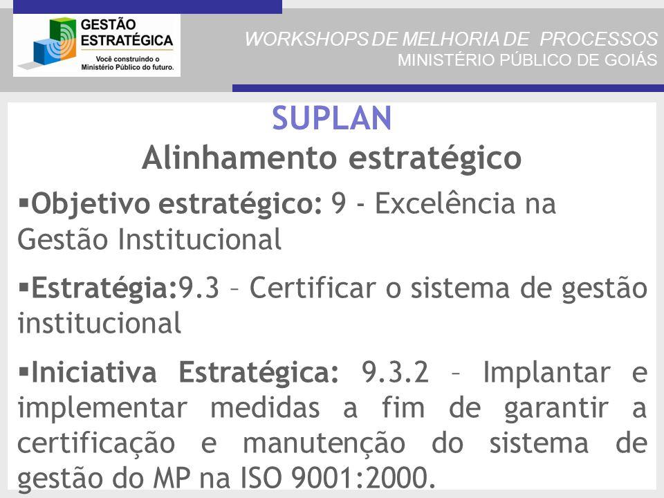WORKSHOPS DE MELHORIA DE PROCESSOS MINISTÉRIO PÚBLICO DE GOIÁS SUPLAN Alinhamento estratégico Objetivo estratégico: 9 - Excelência na Gestão Institucional Estratégia:9.3 – Certificar o sistema de gestão institucional Iniciativa Estratégica: 9.3.2 – Implantar e implementar medidas a fim de garantir a certificação e manutenção do sistema de gestão do MP na ISO 9001:2000.