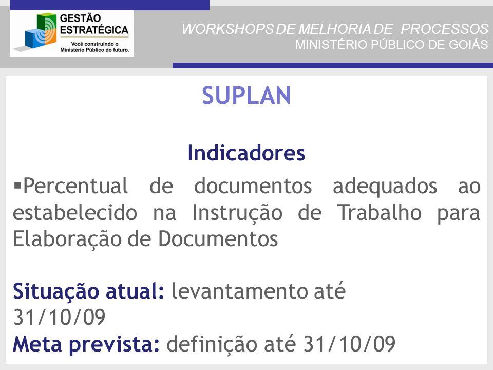 WORKSHOPS DE MELHORIA DE PROCESSOS MINISTÉRIO PÚBLICO DE GOIÁS Percentual de documentos adequados ao estabelecido na Instrução de Trabalho para Elaboração de Documentos Situação atual: levantamento até 31/10/09 Meta prevista: definição até 31/10/09 SUPLAN Indicadores