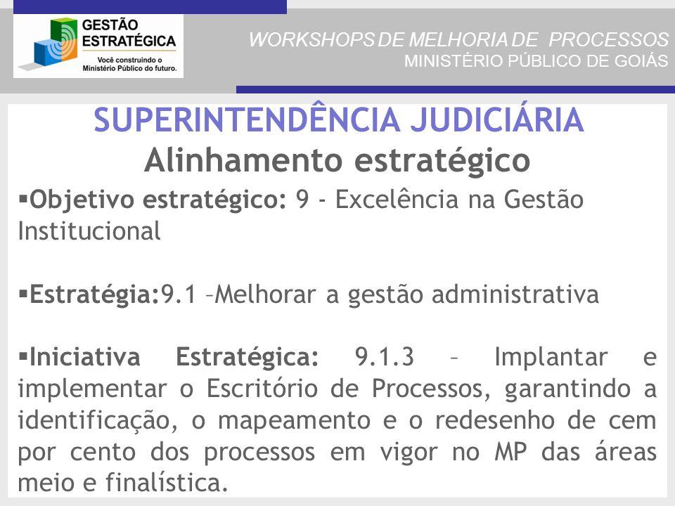 WORKSHOPS DE MELHORIA DE PROCESSOS MINISTÉRIO PÚBLICO DE GOIÁS SUPERINTENDÊNCIA JUDICIÁRIA Alinhamento estratégico Objetivo estratégico: 9 - Excelência na Gestão Institucional Estratégia:9.1 –Melhorar a gestão administrativa Iniciativa Estratégica: 9.1.3 – Implantar e implementar o Escritório de Processos, garantindo a identificação, o mapeamento e o redesenho de cem por cento dos processos em vigor no MP das áreas meio e finalística.