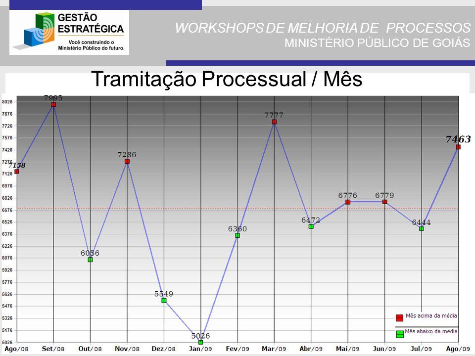 WORKSHOPS DE MELHORIA DE PROCESSOS MINISTÉRIO PÚBLICO DE GOIÁS Tramitação Processual / Mês