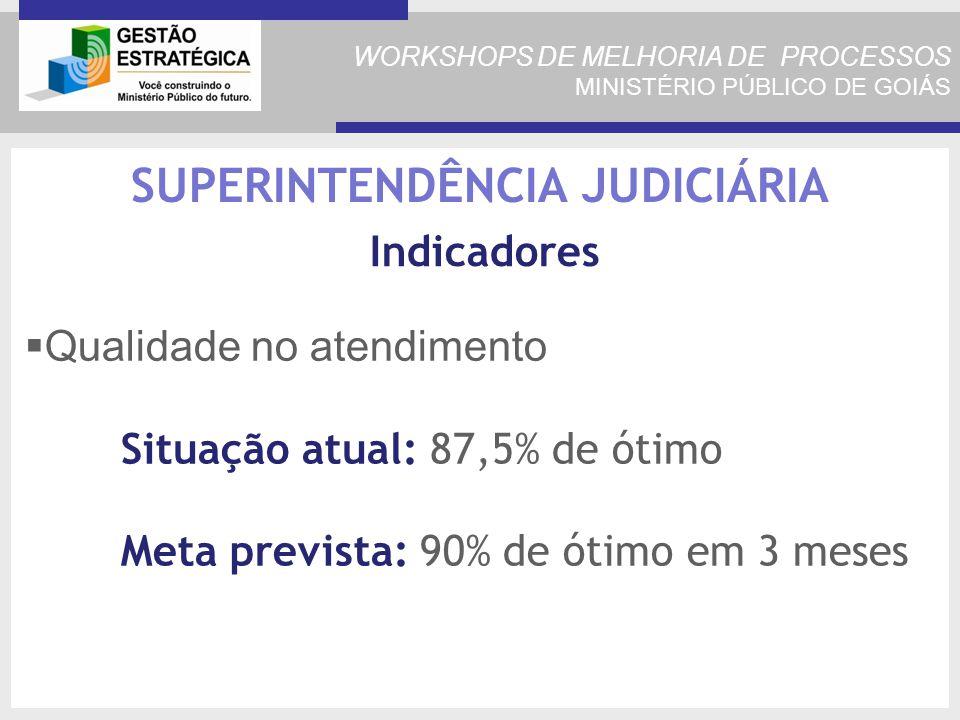 WORKSHOPS DE MELHORIA DE PROCESSOS MINISTÉRIO PÚBLICO DE GOIÁS Qualidade no atendimento Situação atual: 87,5% de ótimo Meta prevista: 90% de ótimo em 3 meses SUPERINTENDÊNCIA JUDICIÁRIA Indicadores