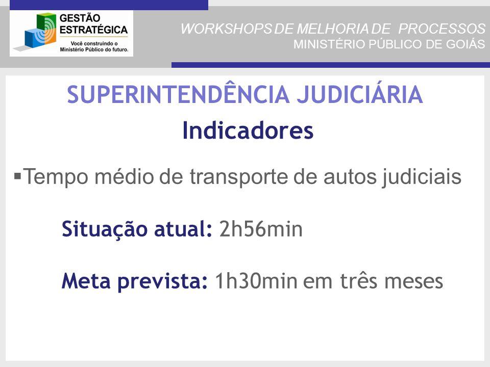 WORKSHOPS DE MELHORIA DE PROCESSOS MINISTÉRIO PÚBLICO DE GOIÁS Tempo médio de transporte de autos judiciais Situação atual: 2h56min Meta prevista: 1h30min em três meses SUPERINTENDÊNCIA JUDICIÁRIA Indicadores