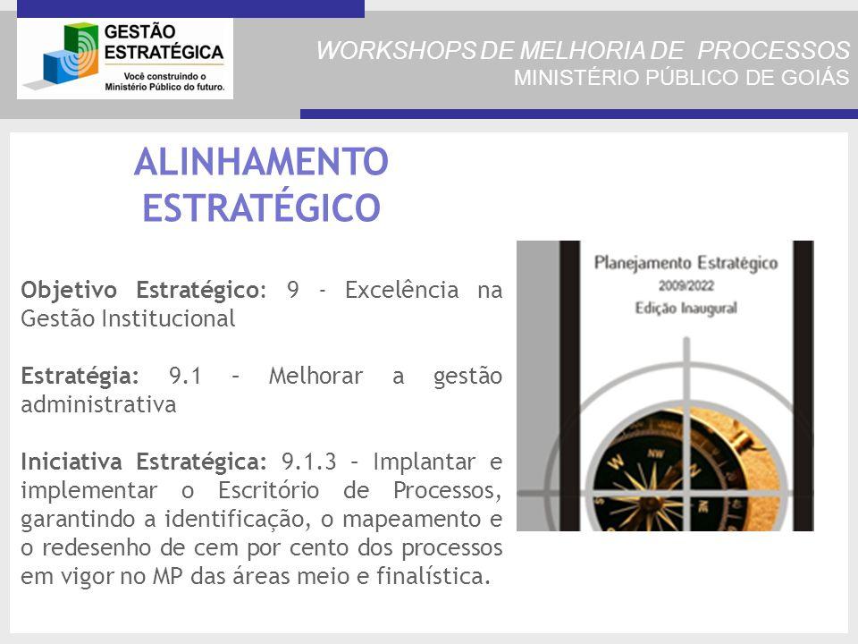 WORKSHOPS DE MELHORIA DE PROCESSOS MINISTÉRIO PÚBLICO DE GOIÁS ALINHAMENTO ESTRATÉGICO Objetivo Estratégico: 9 - Excelência na Gestão Institucional Estratégia: 9.1 – Melhorar a gestão administrativa Iniciativa Estratégica: 9.1.3 – Implantar e implementar o Escritório de Processos, garantindo a identificação, o mapeamento e o redesenho de cem por cento dos processos em vigor no MP das áreas meio e finalística.