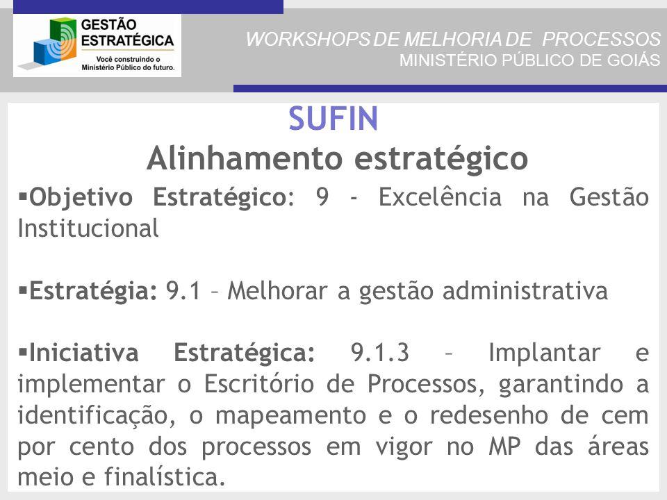 WORKSHOPS DE MELHORIA DE PROCESSOS MINISTÉRIO PÚBLICO DE GOIÁS SUFIN Alinhamento estratégico Objetivo Estratégico: 9 - Excelência na Gestão Institucional Estratégia: 9.1 – Melhorar a gestão administrativa Iniciativa Estratégica: 9.1.3 – Implantar e implementar o Escritório de Processos, garantindo a identificação, o mapeamento e o redesenho de cem por cento dos processos em vigor no MP das áreas meio e finalística.