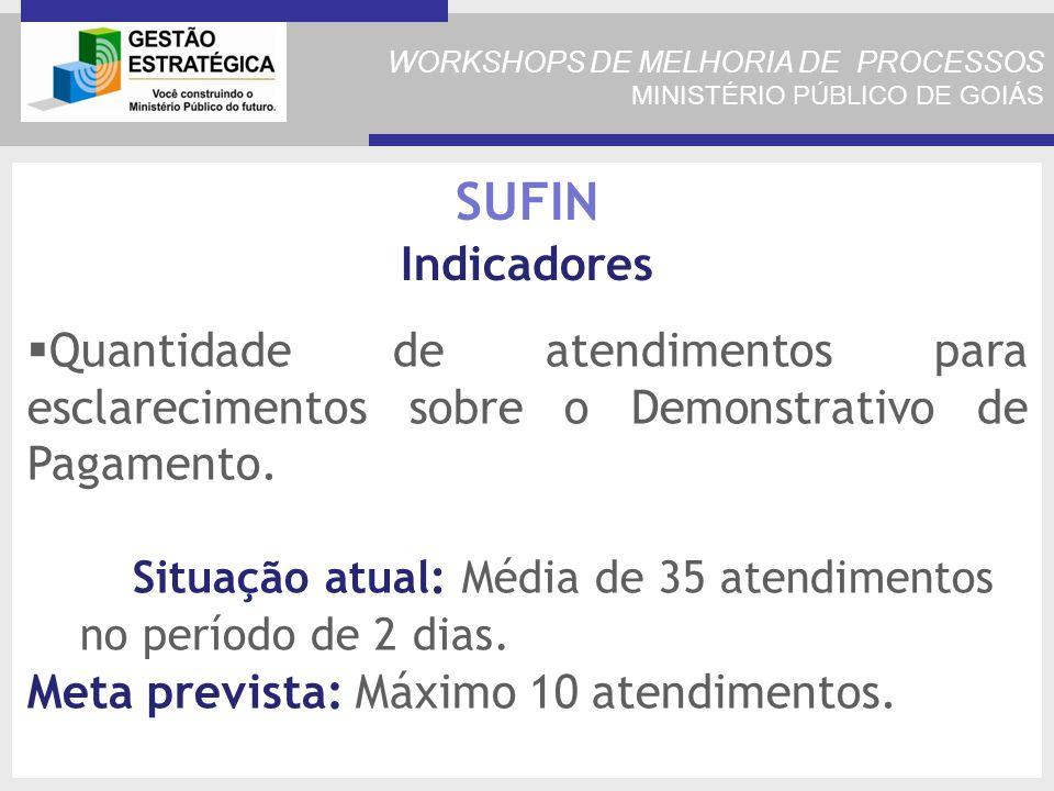 WORKSHOPS DE MELHORIA DE PROCESSOS MINISTÉRIO PÚBLICO DE GOIÁS Quantidade de atendimentos para esclarecimentos sobre o Demonstrativo de Pagamento.