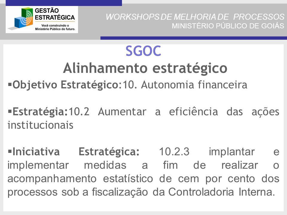 WORKSHOPS DE MELHORIA DE PROCESSOS MINISTÉRIO PÚBLICO DE GOIÁS SGOC Alinhamento estratégico Objetivo Estratégico:10.