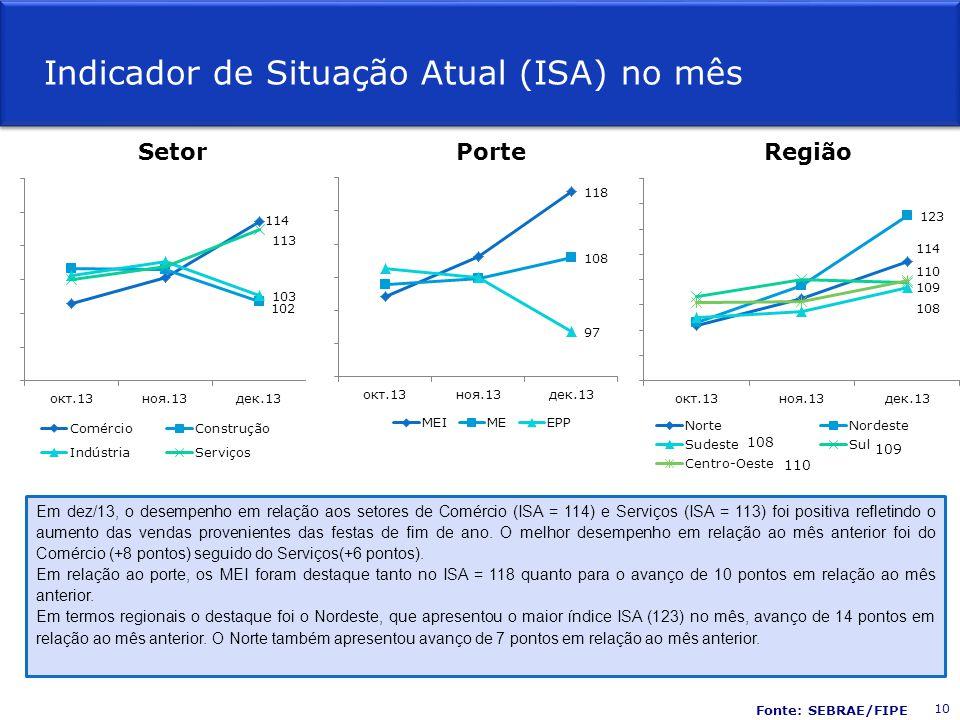 Fonte: SEBRAE/FIPE Em dez/13, o desempenho em relação aos setores de Comércio (ISA = 114) e Serviços (ISA = 113) foi positiva refletindo o aumento das vendas provenientes das festas de fim de ano.