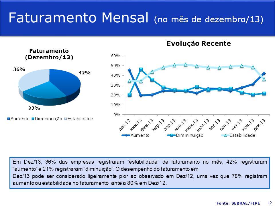 Faturamento Mensal (no mês de dezembro/13) Evolução Recente Em Dez/13, 36% das empresas registraram estabilidade de faturamento no mês, 42% registraram aumento e 21% registraram diminuição.