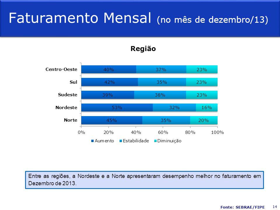 Faturamento Mensal (no mês de dezembro/13) Região Entre as regiões, a Nordeste e a Norte apresentaram desempenho melhor no faturamento em Dezembro de 2013.