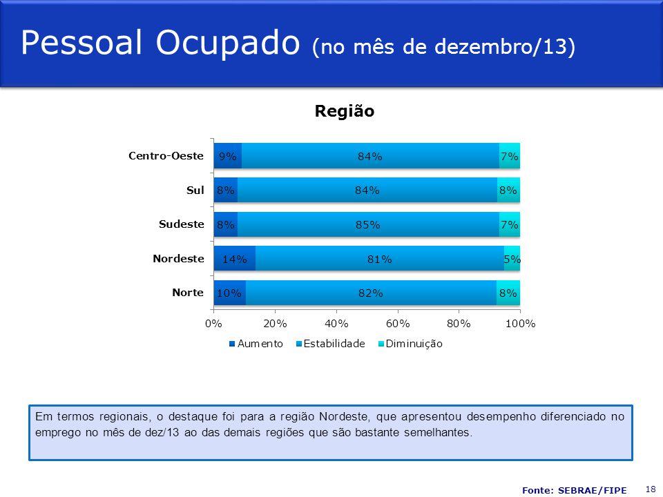 Pessoal Ocupado (no mês de dezembro/13) Região Em termos regionais, o destaque foi para a região Nordeste, que apresentou desempenho diferenciado no emprego no mês de dez/13 ao das demais regiões que são bastante semelhantes.