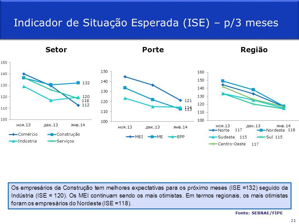 Os empresários da Construção tem melhores expectativas para os próximo meses (ISE =132) seguido da Indústria (ISE = 120).