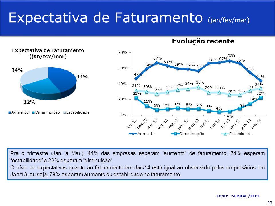 Expectativa de Faturamento (jan/fev/mar) Fonte: SEBRAE/FIPE Evolução recente Pra o trimestre (Jan.