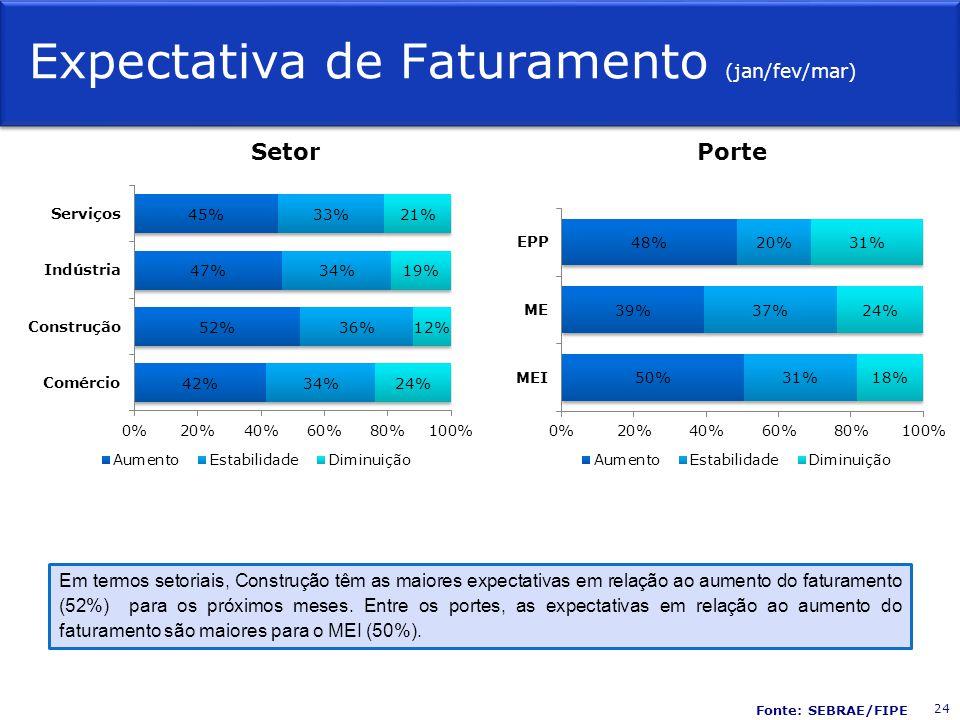 Expectativa de Faturamento (jan/fev/mar) SetorPorte Em termos setoriais, Construção têm as maiores expectativas em relação ao aumento do faturamento (52%) para os próximos meses.