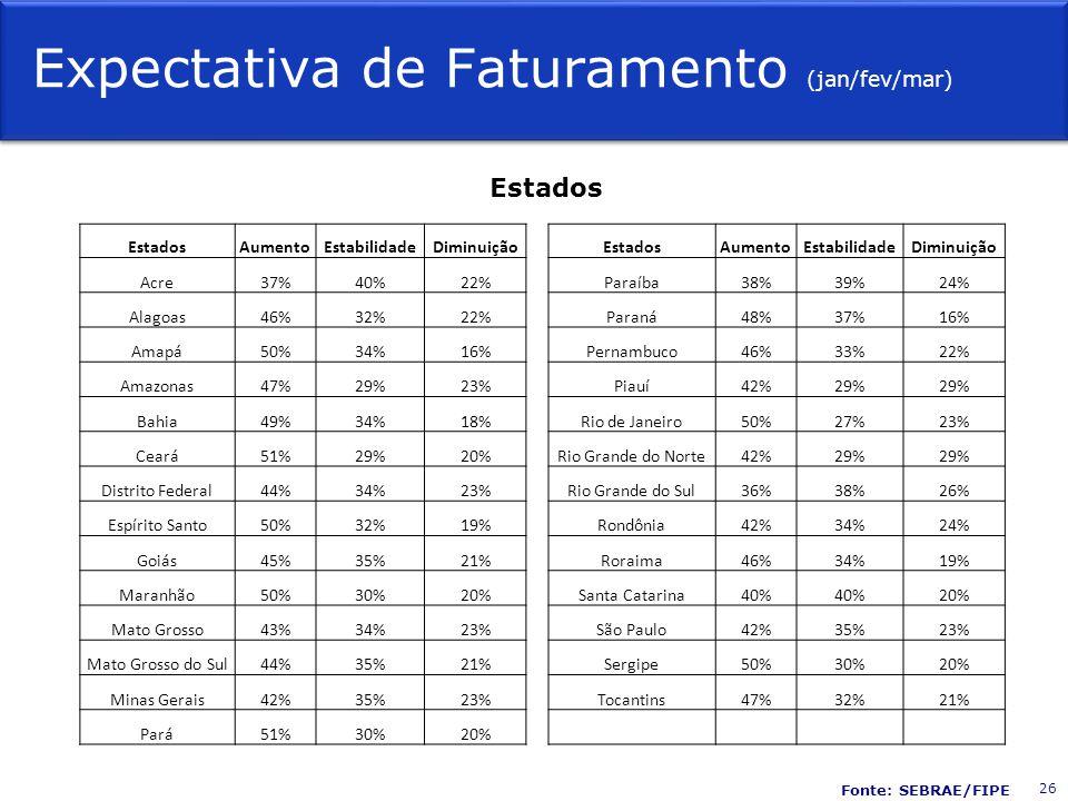 Expectativa de Faturamento (jan/fev/mar) Estados AumentoEstabilidadeDiminuição EstadosAumentoEstabilidadeDiminuição Acre37%40%22%Paraíba38%39%24% Alagoas46%32%22%Paraná48%37%16% Amapá50%34%16%Pernambuco46%33%22% Amazonas47%29%23%Piauí42%29% Bahia49%34%18%Rio de Janeiro50%27%23% Ceará51%29%20%Rio Grande do Norte42%29% Distrito Federal44%34%23%Rio Grande do Sul36%38%26% Espírito Santo50%32%19%Rondônia42%34%24% Goiás45%35%21%Roraima46%34%19% Maranhão50%30%20%Santa Catarina40% 20% Mato Grosso43%34%23%São Paulo42%35%23% Mato Grosso do Sul44%35%21%Sergipe50%30%20% Minas Gerais42%35%23%Tocantins47%32%21% Pará51%30%20% 26 Fonte: SEBRAE/FIPE