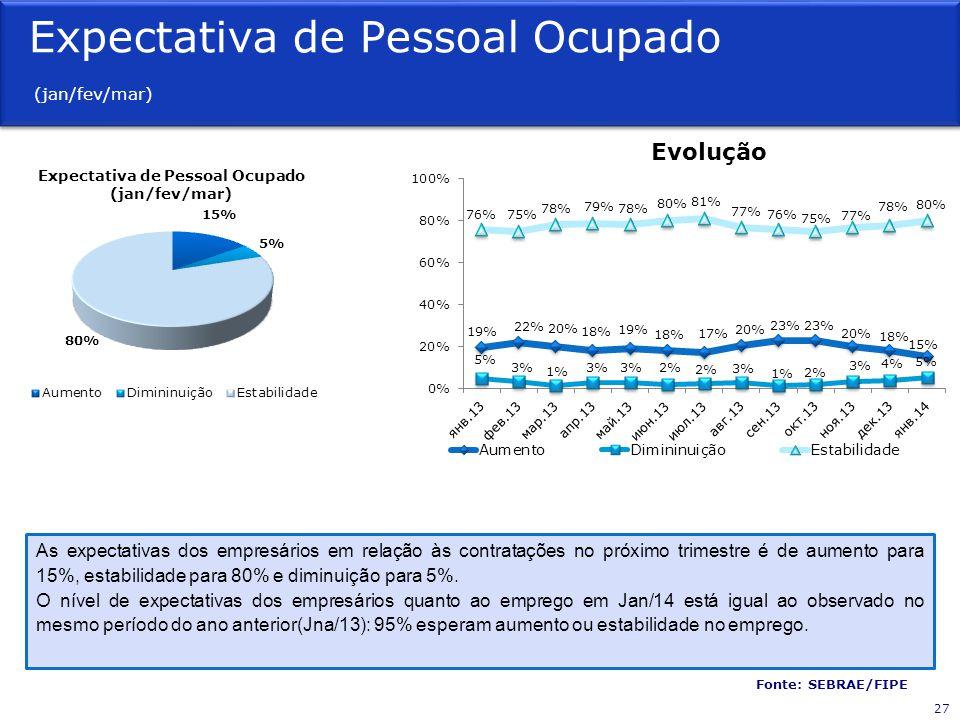 Expectativa de Pessoal Ocupado (jan/fev/mar) Fonte: SEBRAE/FIPE Evolução As expectativas dos empresários em relação às contratações no próximo trimestre é de aumento para 15%, estabilidade para 80% e diminuição para 5%.