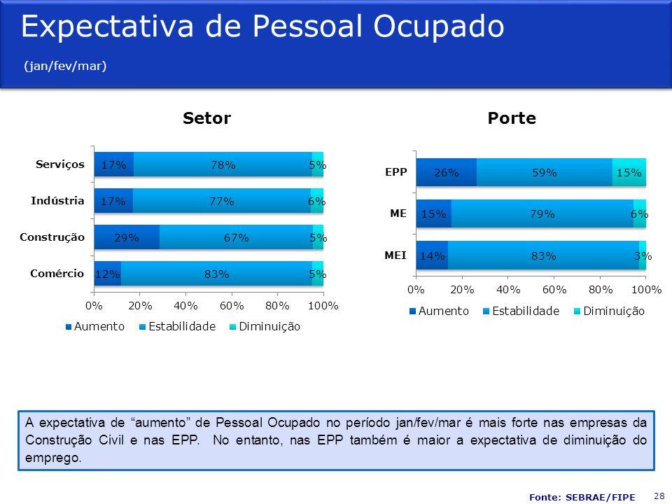 Expectativa de Pessoal Ocupado (jan/fev/mar) SetorPorte A expectativa de aumento de Pessoal Ocupado no período jan/fev/mar é mais forte nas empresas da Construção Civil e nas EPP.