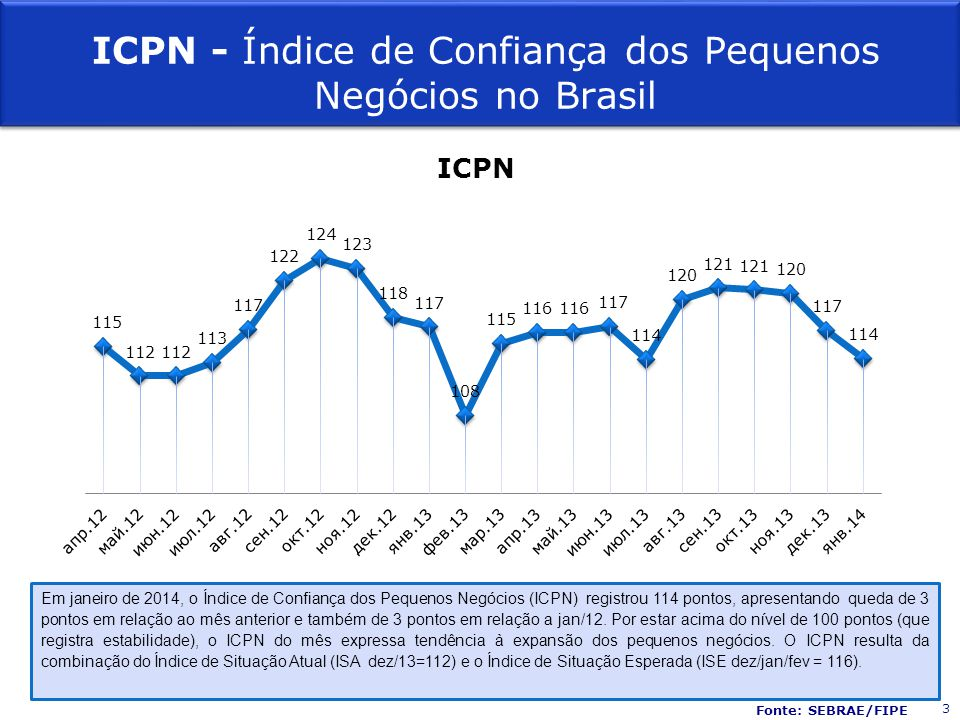 Em janeiro de 2014, o Índice de Confiança dos Pequenos Negócios (ICPN) registrou 114 pontos, apresentando queda de 3 pontos em relação ao mês anterior e também de 3 pontos em relação a jan/12.
