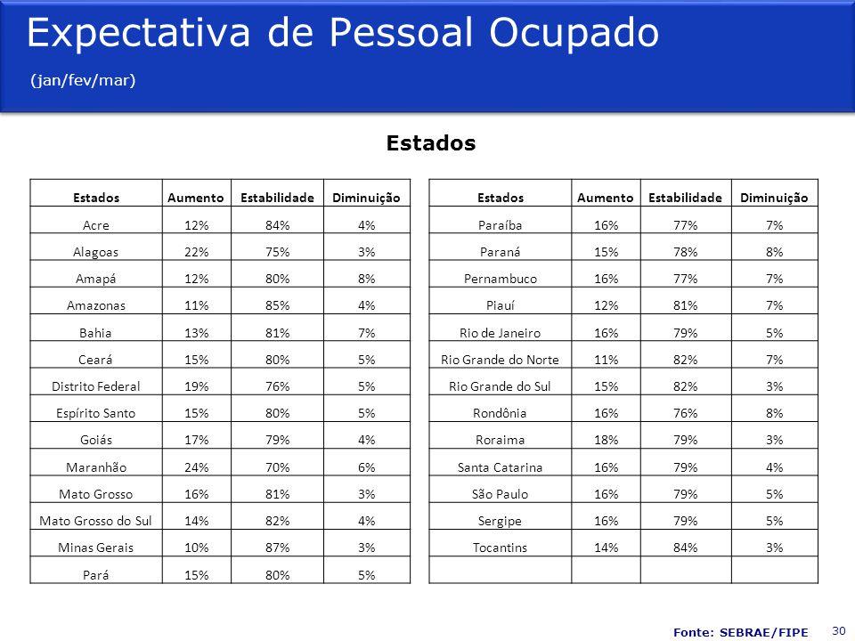 Estados AumentoEstabilidadeDiminuição EstadosAumentoEstabilidadeDiminuição Acre12%84%4% Paraíba16%77%7% Alagoas22%75%3% Paraná15%78%8% Amapá12%80%8% Pernambuco16%77%7% Amazonas11%85%4% Piauí12%81%7% Bahia13%81%7% Rio de Janeiro16%79%5% Ceará15%80%5% Rio Grande do Norte11%82%7% Distrito Federal19%76%5% Rio Grande do Sul15%82%3% Espírito Santo15%80%5% Rondônia16%76%8% Goiás17%79%4% Roraima18%79%3% Maranhão24%70%6% Santa Catarina16%79%4% Mato Grosso16%81%3% São Paulo16%79%5% Mato Grosso do Sul14%82%4% Sergipe16%79%5% Minas Gerais10%87%3% Tocantins14%84%3% Pará15%80%5% Expectativa de Pessoal Ocupado (jan/fev/mar) 30 Fonte: SEBRAE/FIPE