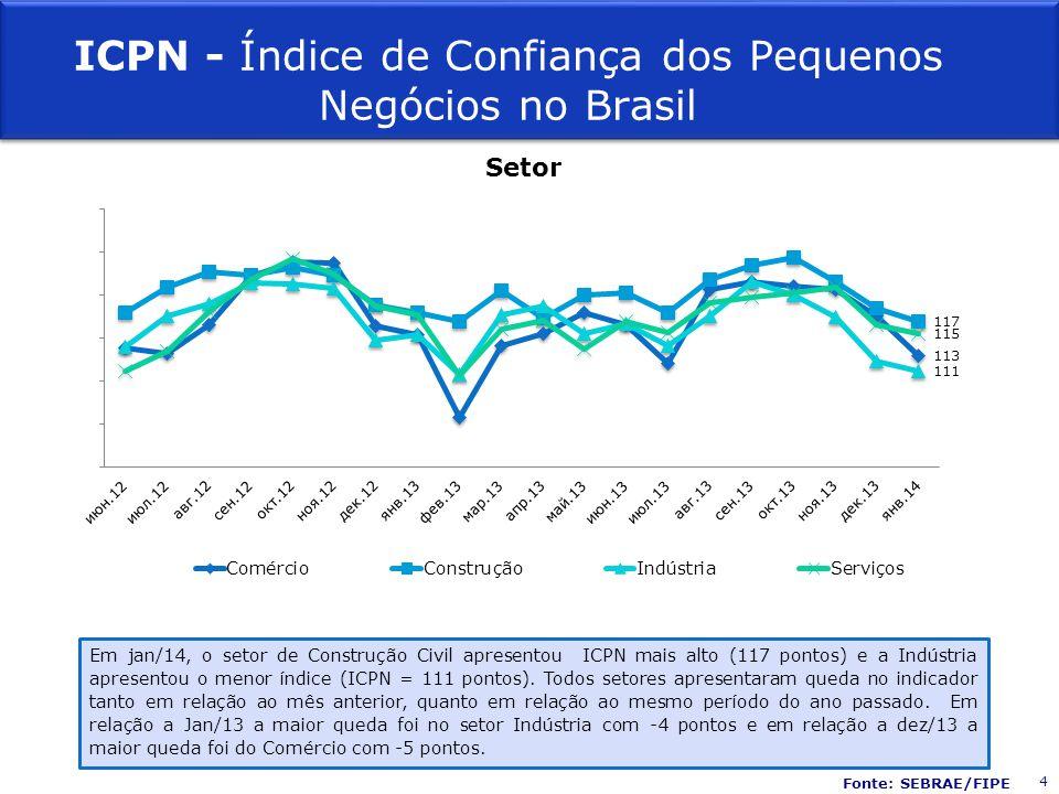 Fonte: SEBRAE/FIPE Setor Em jan/14, o setor de Construção Civil apresentou ICPN mais alto (117 pontos) e a Indústria apresentou o menor índice (ICPN = 111 pontos).