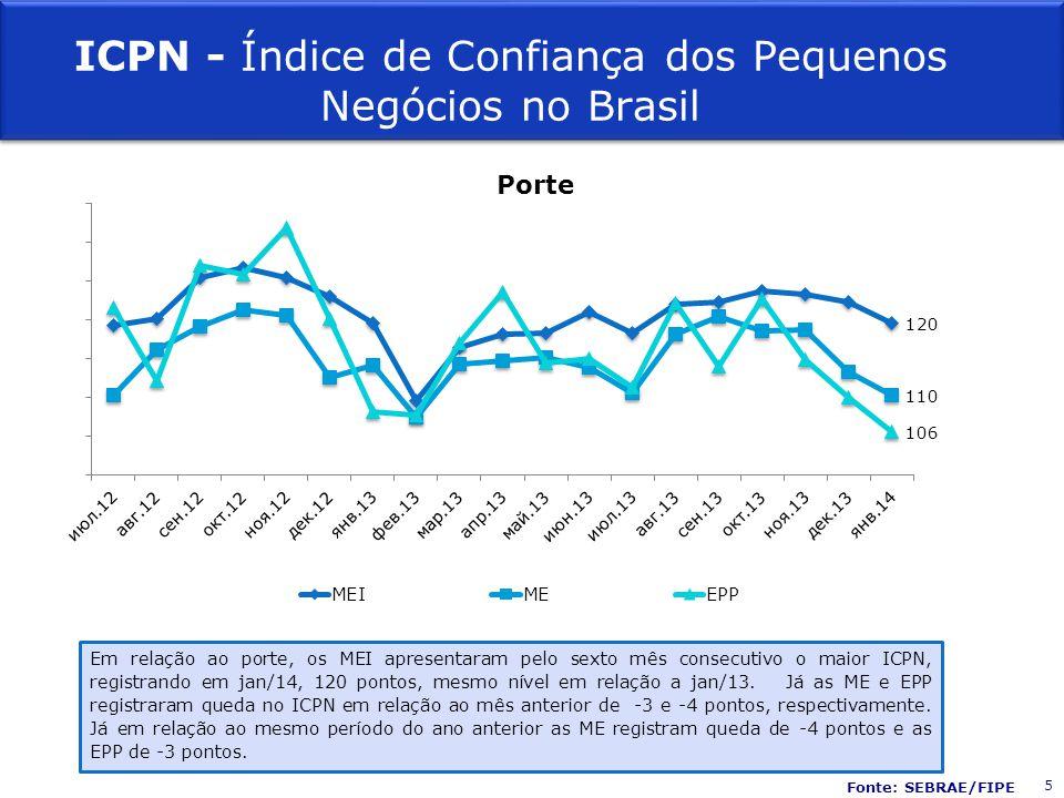 Porte ICPN - Índice de Confiança dos Pequenos Negócios no Brasil Em relação ao porte, os MEI apresentaram pelo sexto mês consecutivo o maior ICPN, registrando em jan/14, 120 pontos, mesmo nível em relação a jan/13.